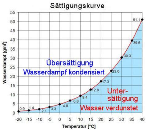 absolute feuchtigkeit berechnen absolute luftfeuchte