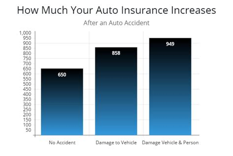 Your Car Insurance Going To Go Up After An Accident