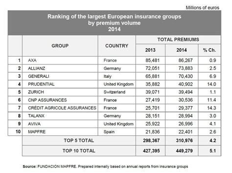 l argus de l assurance assurance non vie la fondation