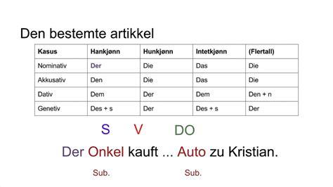 Tysk Setningsanalyse By André Storhaug