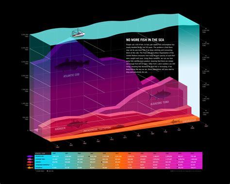layered area chart data  project
