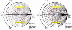 Some Important Features Of A Smith Chart  A