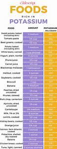 The 25+ best Potassium supplements ideas on Pinterest ...