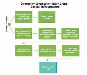 Community Development Block Grant