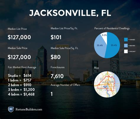 Jacksonville Real Estate and Market Trends