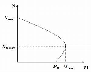 Typical axial force-bending moment interaction curve ...