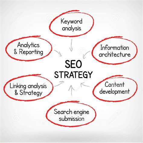 search engine optimization process is it time to change your seo strategy nxtfactor