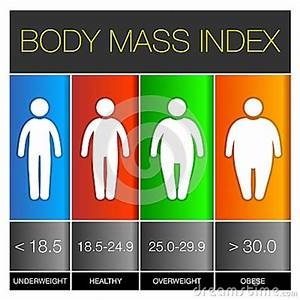 Measuring Body For Weight Loss Body Mass Index Infographic Icons Vector Stock Vector