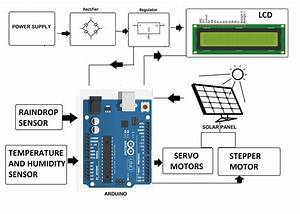 Dual Axis Solar Tracking System With Weather Sensor