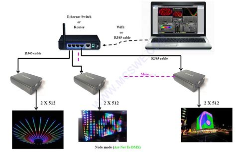 wireless cabinet lighting artnet dmx converter 1024 computer lighting console