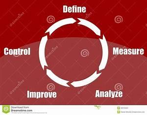 Define  Measure  Analyze  Improve  Control Stock
