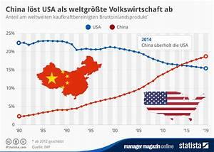 Bip Rechnung : infografik china l st usa als weltgr te volkswirtschaft ab statista ~ Themetempest.com Abrechnung