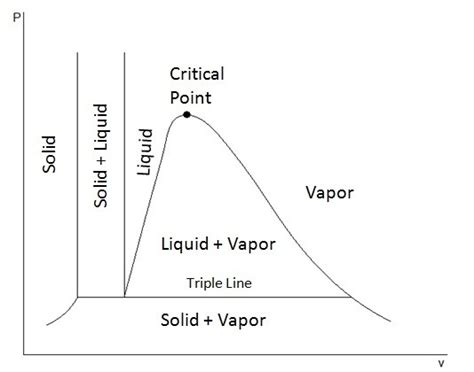 Heat Pressure Diagram by What Does Heat Quora