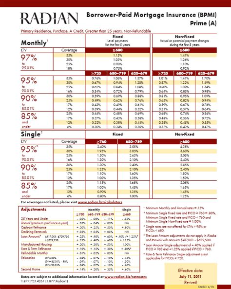 Mortgage Insurance Rate Cards