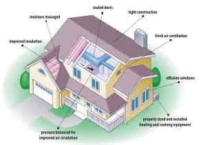 energy efficient house design tips for building energy efficient houses