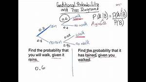 Conditional Probability And Tree Diagram