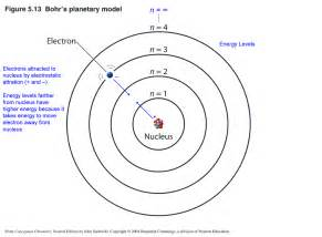 Bohr Model Pictures to pin on Pinterest