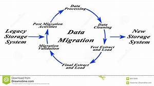 Diagram Of Data Migration Stock Illustration  Illustration
