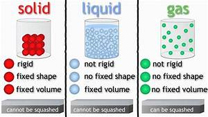 KS2 Science Year 4 - 3 States of Matter - Solids Liquids ...
