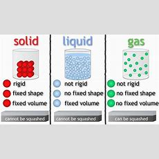 States Of Matter (solids, Liquids And Gases)  The Chemistry Journey  Fuseschool Youtube
