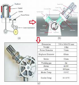 A  And  B  Schematic Diagram Of Stirling Engine    C