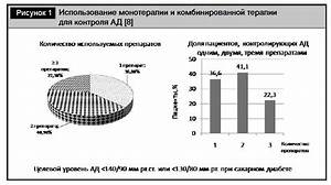 Вязкость крови гипертония
