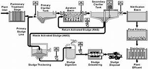 Typical Sewage Treatment Plant Flow Diagram  2