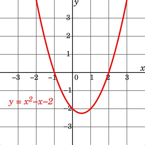 Equation Of Parabola In Standard Form Gallery Form