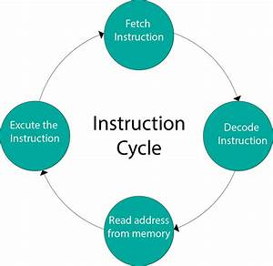Instruction Cycle