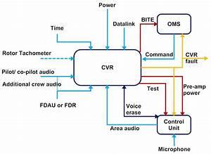 Crash Recorder Architectures  Arinc 757  U0026 Arinc 767