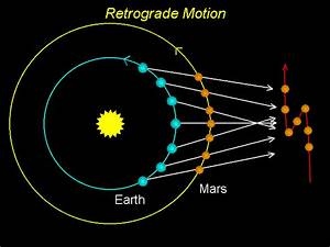 Mars Planetary Motion - Pics about space