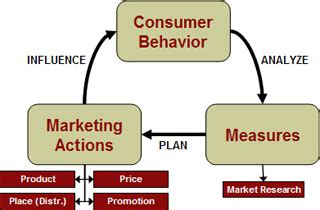 Marketing Related Courses by Special Seminar In Marketing Marketing Management Sloan
