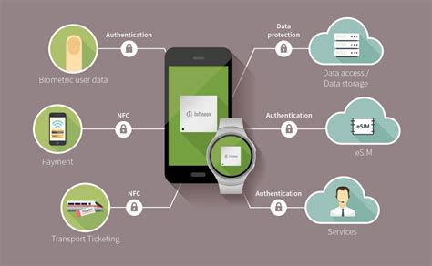 mobile device security mobile security infineon technologies