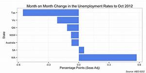 More unemployment charts - MacroBusiness