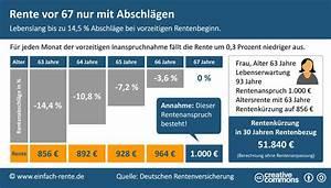Witwenrente Berechnen Deutsche Rentenversicherung : ab wann kann ich in rente gehen ~ Themetempest.com Abrechnung