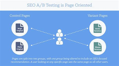 seo test seo testing the only tutorial you need to read
