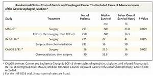 Radiation Therapy For Esophagus Cancer