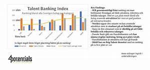 Ikano Bank Login : talent banking index 4potentials 4potentials ~ Markanthonyermac.com Haus und Dekorationen