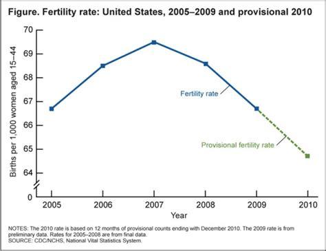usa statistics embryology