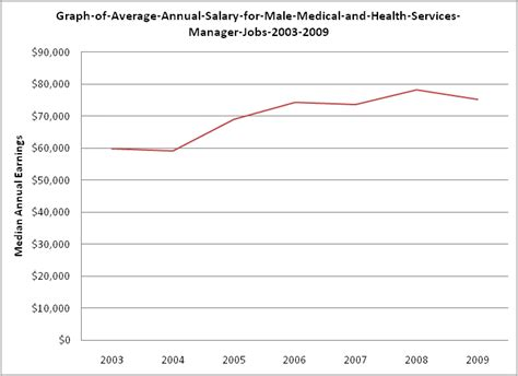 Health Service Management Salary by And Health Services Managers Career Profile
