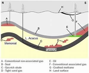 Geological Schematic Representation Of Natural Gas Resources
