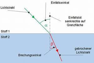 Brechungswinkel Berechnen : reflexion und brechung von licht studimup ~ Themetempest.com Abrechnung