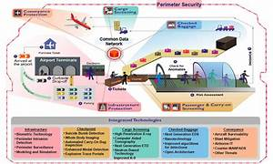 File Integrated Security System Schematic Jpg