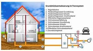 Abflussrohr Entlüftung Nachträglich : die grundst cksentw sserungsanlage gea besteht aus den grundleitungen und dem kanalanschlusskanal ~ Orissabook.com Haus und Dekorationen