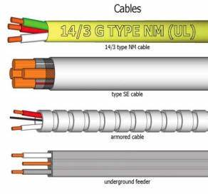 Basic Electrical for wiring for house,wire types sizes ...