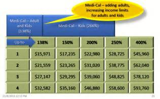 medi cal kids and cc subsidized parents covered