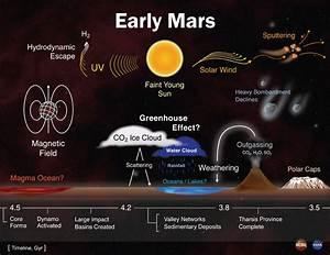 Planet Mars Temperture - Pics about space