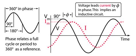 Why The Voltage Across Capacitor More Than Source