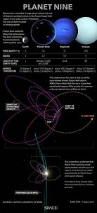 Theoretical Planet 9 may be a rogue planet not native to ...