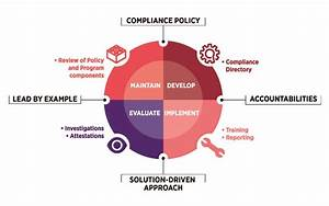 Compliance Management Program